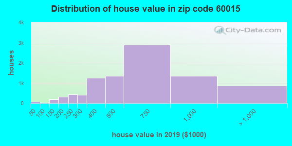 Zip code 60015 house/condo values in 2010