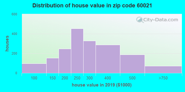 Zip code 60021 house/condo values in 2010
