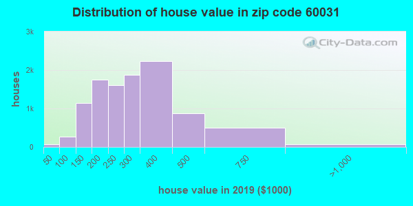 Zip code 60031 house/condo values in 2010
