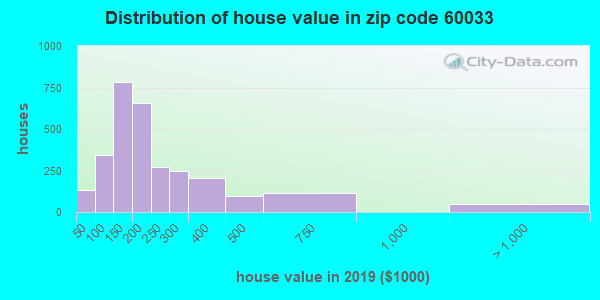Zip code 60033 house/condo values in 2010