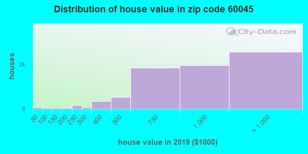 Zip code 60045 house/condo values in 2010