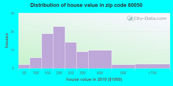 Zip code 60050 house/condo values in 2010