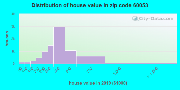Zip code 60053 house/condo values in 2010