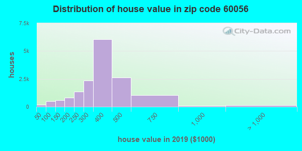 Zip code 60056 house/condo values in 2010
