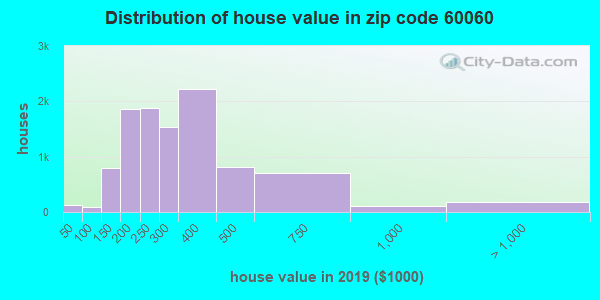 Zip code 60060 house/condo values in 2010