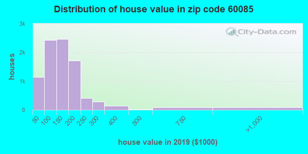 Zip code 60085 house/condo values in 2010