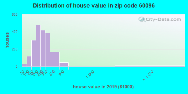 Zip code 60096 house/condo values in 2010