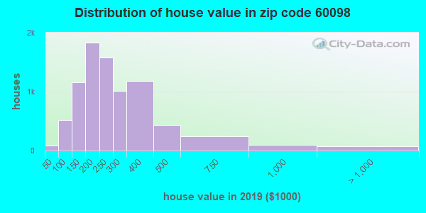 Estimate of home value of owner-occupied houses/condos in 2013 in zip code 60098