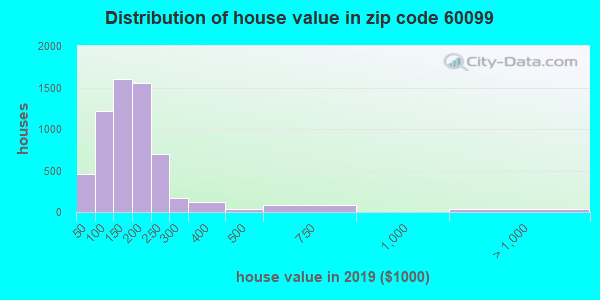 Zip code 60099 house/condo values in 2010
