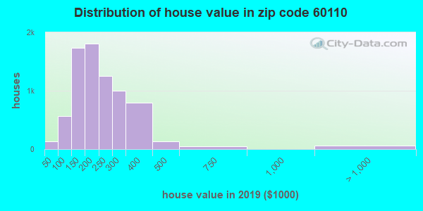 Estimate of home value of owner-occupied houses/condos in 2015 in zip code 60110