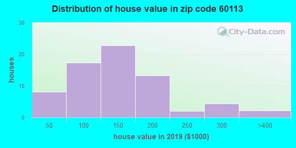 Estimate of home value of owner-occupied houses/condos in 2015 in zip code 60113