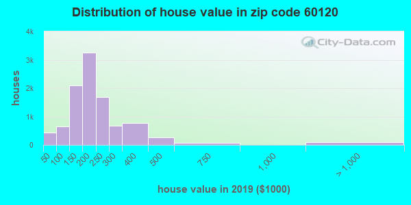 Zip code 60120 house/condo values in 2010