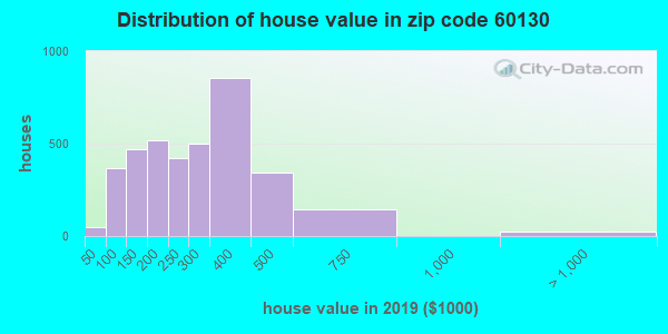 Zip code 60130 house/condo values in 2010