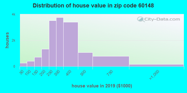 Zip code 60148 house/condo values in 2010