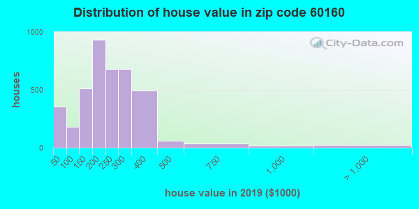 Zip code 60160 house/condo values in 2010