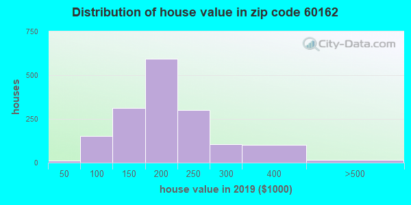 Zip code 60162 house/condo values in 2010