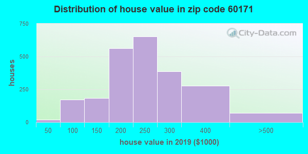 Zip code 60171 house/condo values in 2010
