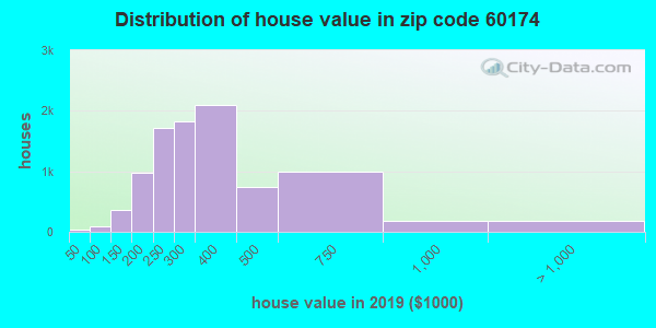 Zip code 60174 house/condo values in 2010