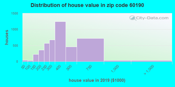 Zip code 60190 house/condo values in 2010