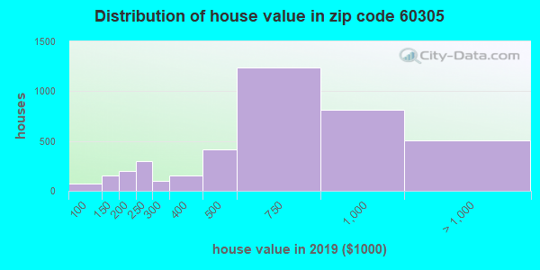 Zip code 60305 house/condo values in 2010