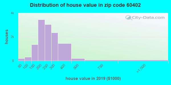Zip code 60402 house/condo values in 2010