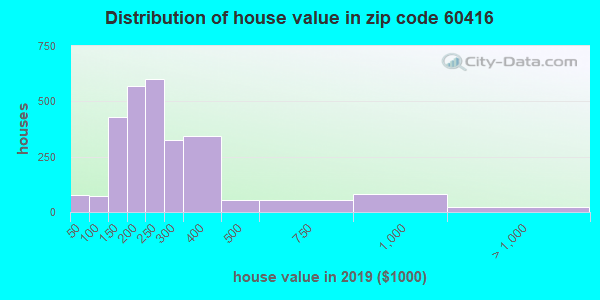 Zip code 60416 house/condo values in 2010