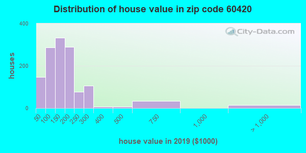 Zip code 60420 house/condo values in 2010