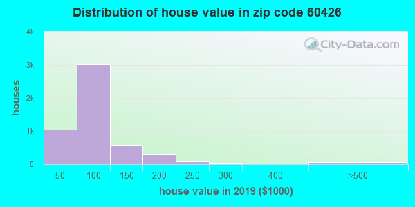 Zip code 60426 house/condo values in 2010