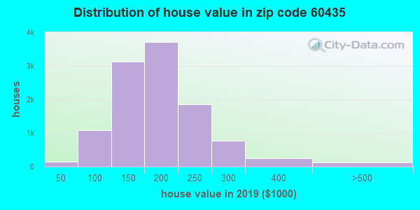 Zip code 60435 house/condo values in 2010