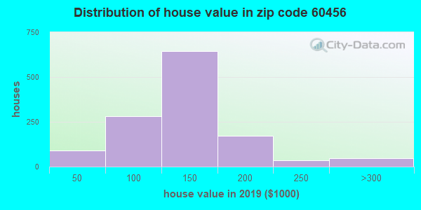 Zip code 60456 house/condo values in 2010