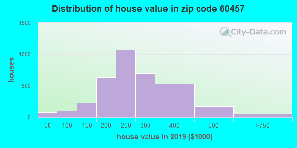 Zip code 60457 house/condo values in 2010