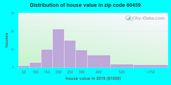 Zip code 60459 house/condo values in 2010
