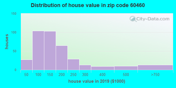 Zip code 60460 house/condo values in 2010
