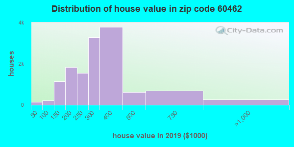 Zip code 60462 house/condo values in 2010