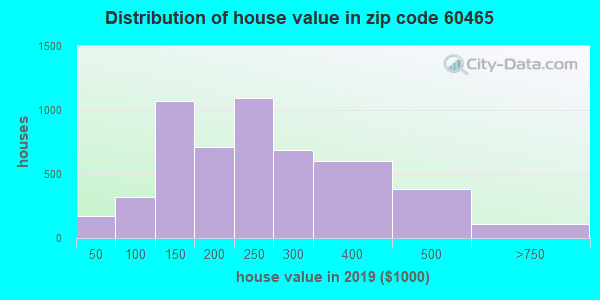 Zip code 60465 house/condo values in 2010