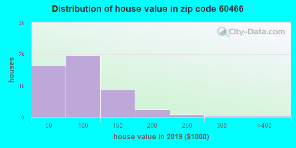 Zip code 60466 house/condo values in 2010