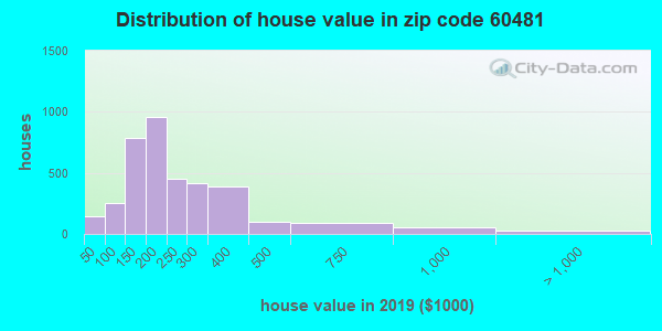 Zip code 60481 house/condo values in 2010