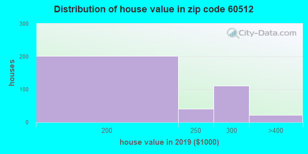 Zip code 60512 house/condo values in 2010