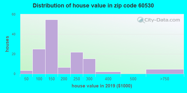 Zip code 60530 house/condo values in 2010