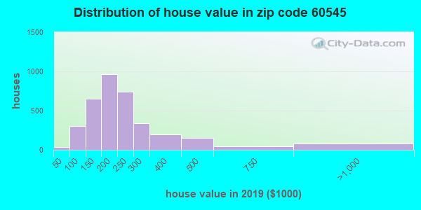 Zip code 60545 house/condo values in 2010