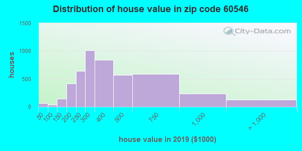 Zip code 60546 house/condo values in 2010