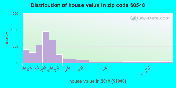 Zip code 60548 house/condo values in 2010