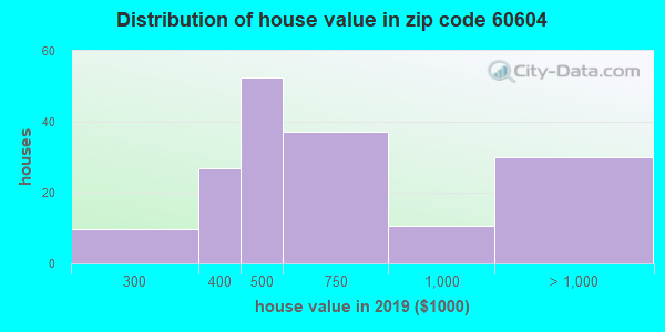 Zip code 60604 house/condo values in 2010