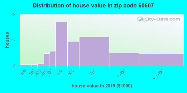 Zip code 60607 house/condo values in 2010