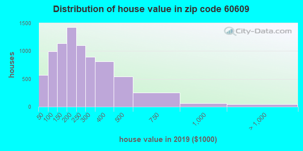 Estimate of home value of owner-occupied houses/condos in 2015 in zip code 60609