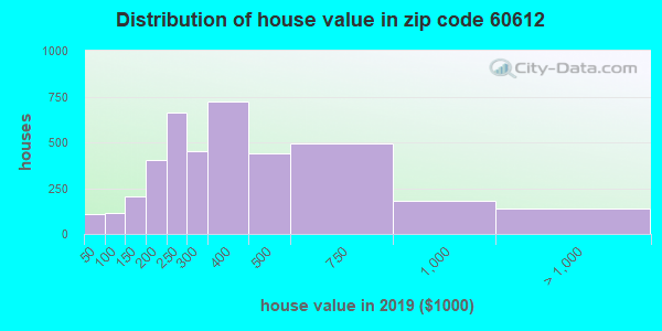 Zip code 60612 house/condo values in 2010