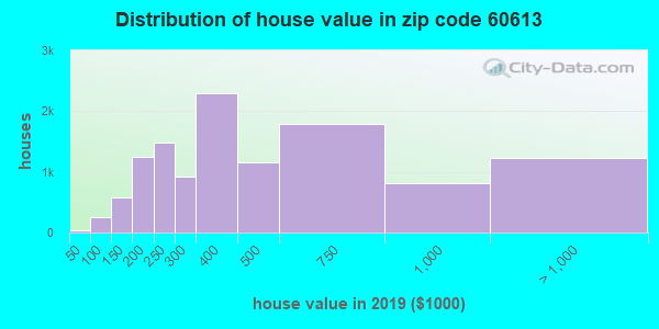 Zip code 60613 house/condo values in 2010