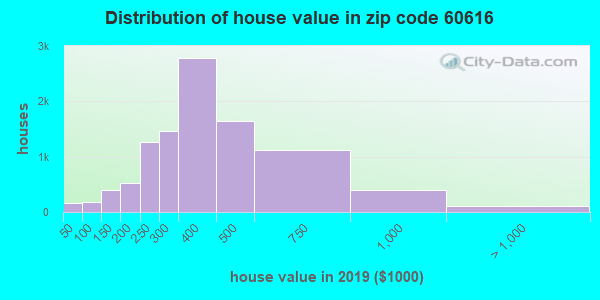 Zip code 60616 house/condo values in 2010