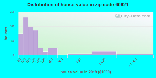 Zip code 60621 house/condo values in 2010