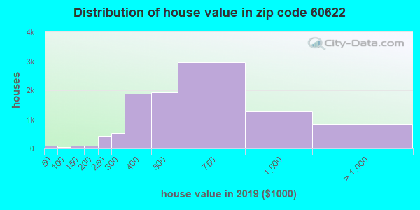 Zip code 60622 house/condo values in 2010